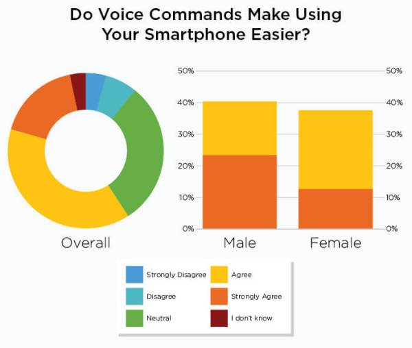 voice-commands-make-easier_pie-and-bar