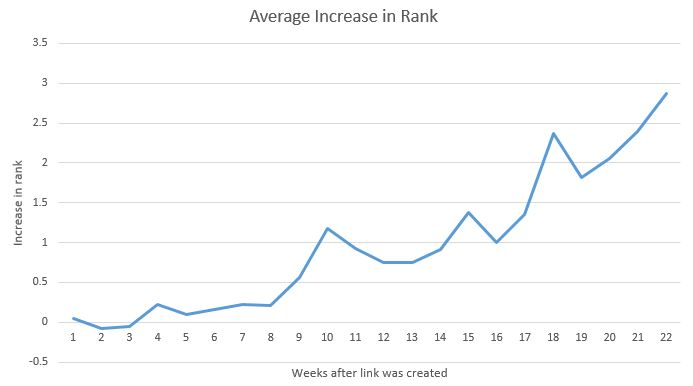 Link timeframe to impact rankings in weeks.