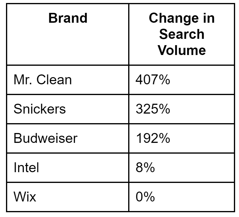 super-bowl-post-search-volume-lift-quantcast