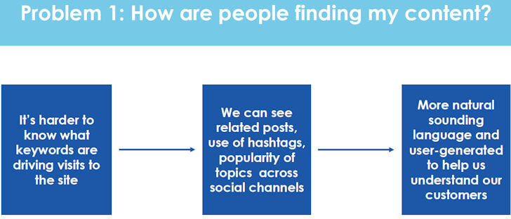 How are People Finding Your Content?