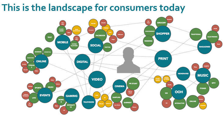 The Landscape for Consumers