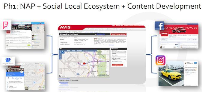 Nap Social Local Ecosystem