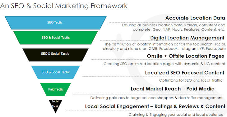 SEO Social Integration Pyramid