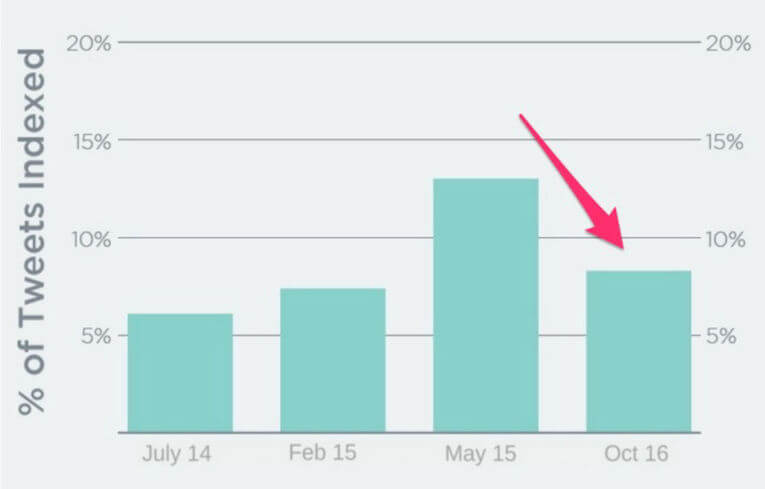 Twitter Indexation Over Time