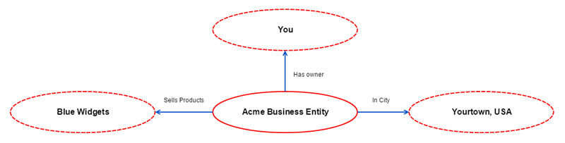 acme business connected - The battleground of entities & reviews