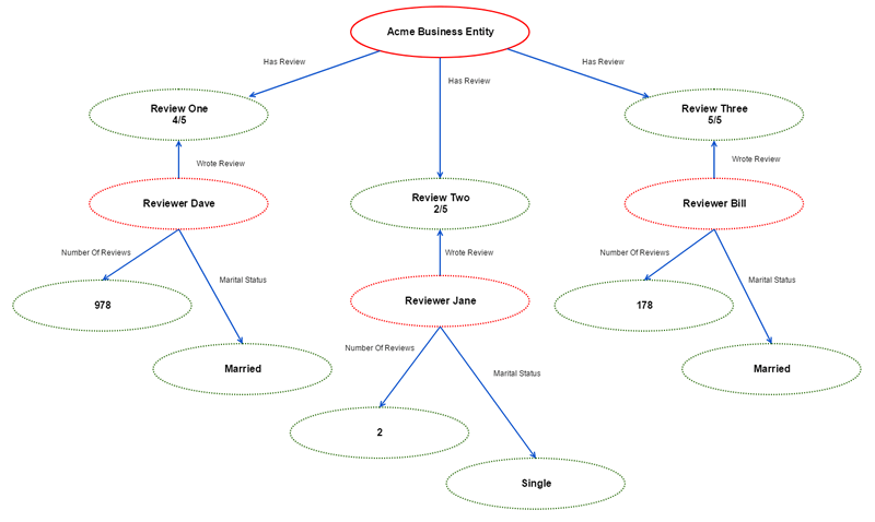Acme Business Entity With Reviewer Connections