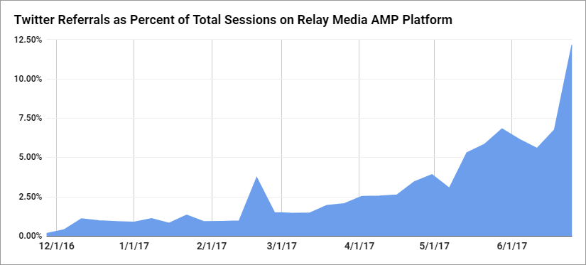 Twitter Referrals to Relay Media