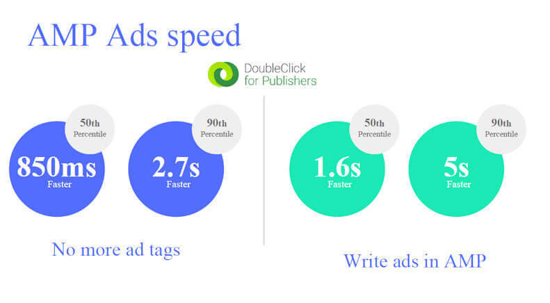 AMP Ads are Fast!