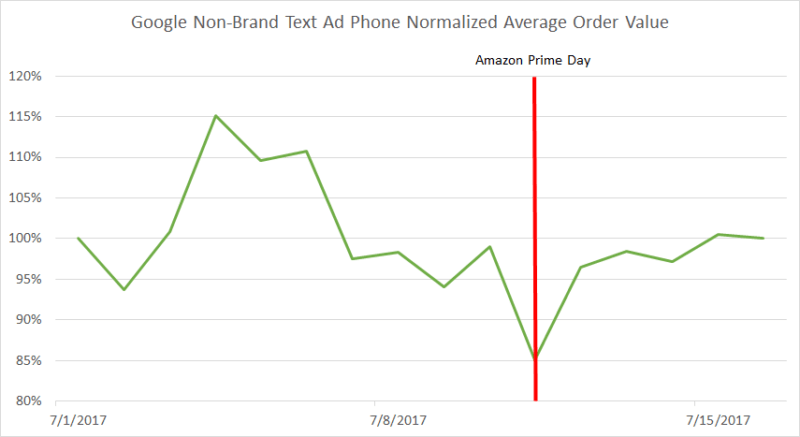Amazon Prime Day's surprising effects on Google AdWords