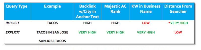 Explicit v Implicit Local SEO Ranking Factors