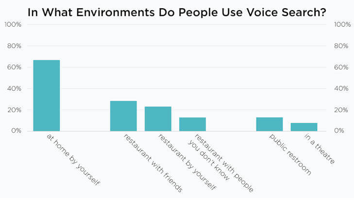2/3 of Poll Respondents Use Voice Commands with Their Smartphones