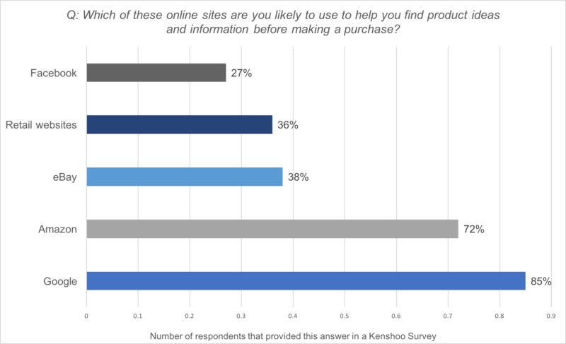 Which of these online sites are you likely to use to help you find product ideas and information before making a purchase? Facebook - 27%, Retail Websites - 36%, eBay - 38%, Amazon - 72%, Google - 85%