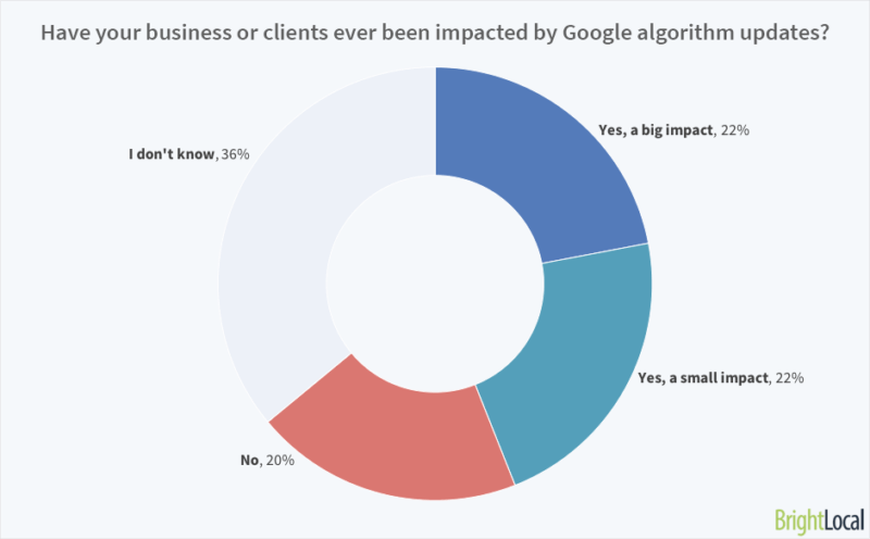 Have your business or clients ever been impacted by Google algorithm updates