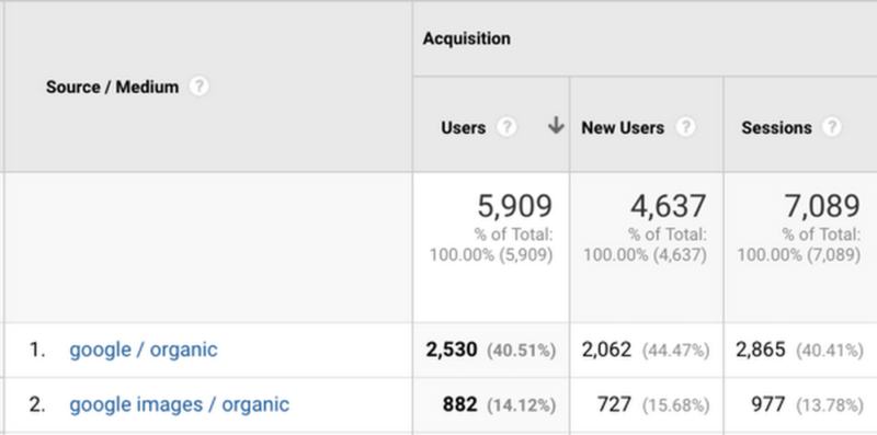 google-images-analytics-800x397 Google Analytics shows how to find Google Image search traffic when Google Images changes the referral URL