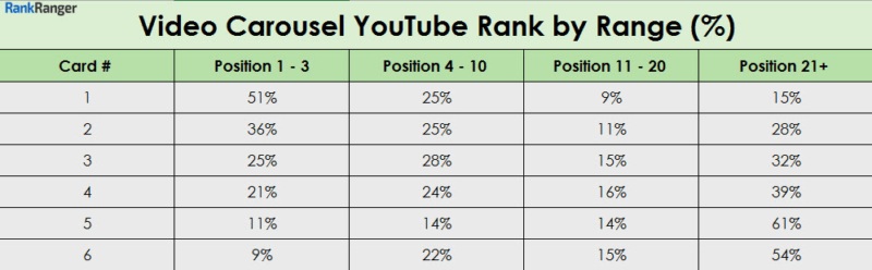 range-by-card-youtube-video-800x248 Report shows YouTube and Google video ranking algorithms differ widely
