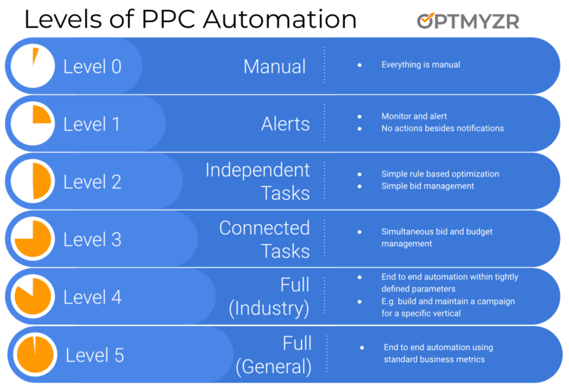Levels_of_PPC_Automation_-_Optmyzr-800x551 Avoid the 8 most common pitfalls of automated bidding