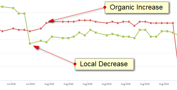 Organic_vs_Local 6 ways the August core algorithm update impacted local business