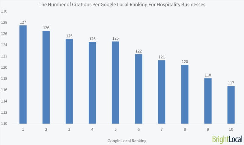 brightlocal-800x475 How the hospitality industry should approach online reviews and citations
