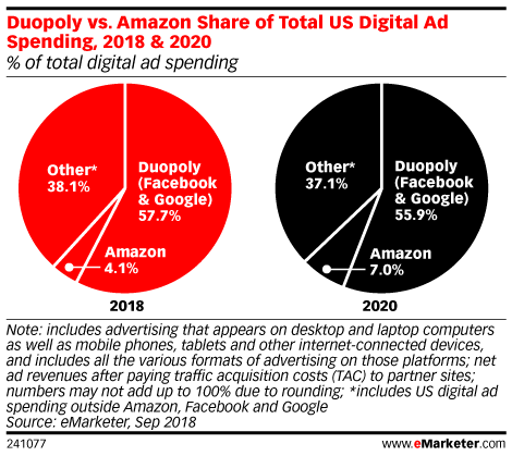 emarketer-amazon-duopoly-other-market-share Amazon now 3rd biggest digital ad seller in US