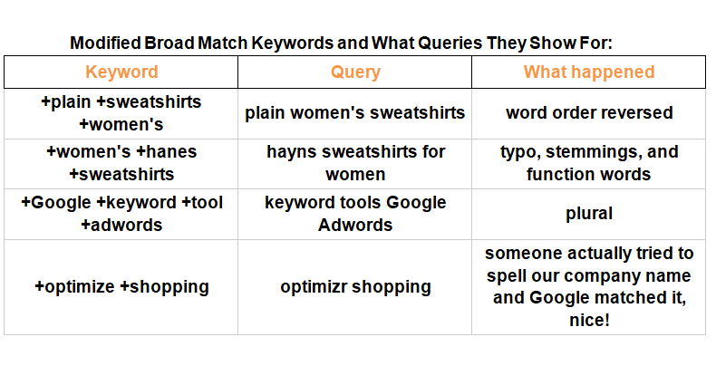 modified-broad-match-1 How keyword match types work after the new close match variants change