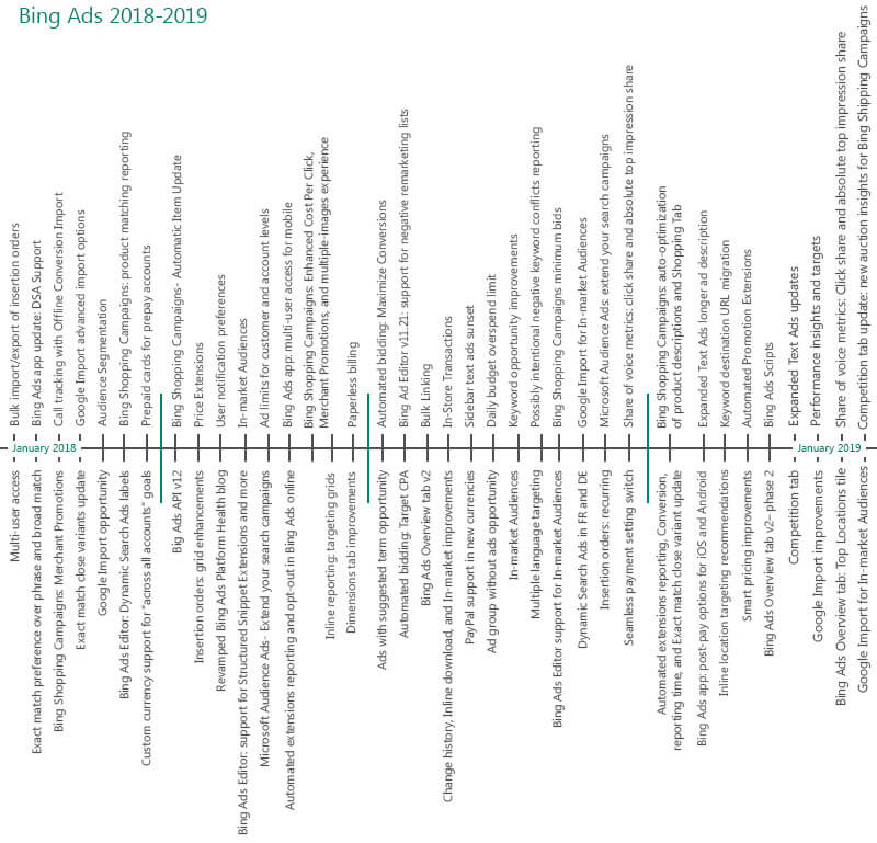 Bing ads chart