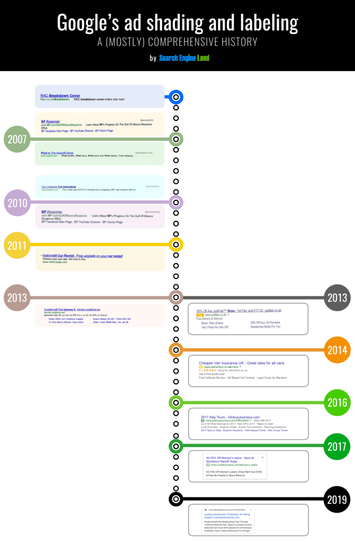 History timeline of google ad labels in search text ads