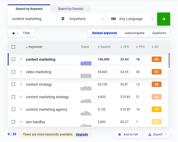 Search KWFinder related keywords