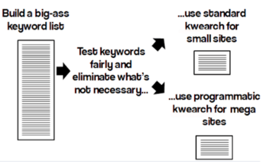 How to do Awesome SEO Keyword Research for a Large