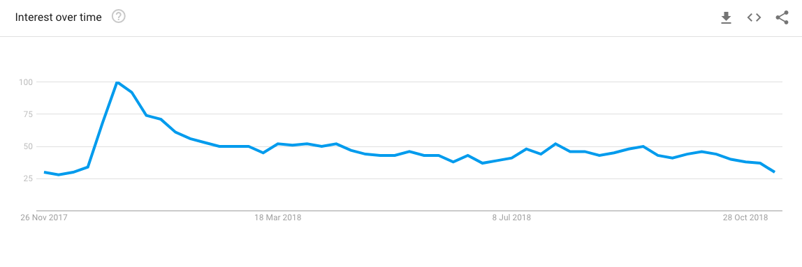 """search trend over time of """"tenerife holidays"""""""