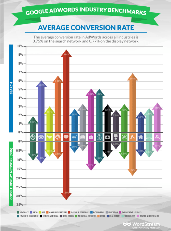 google ads conversion rates by industry