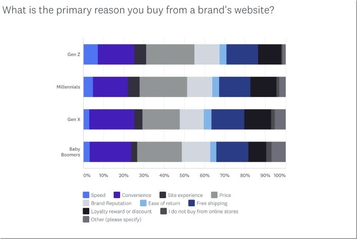 "graph showing ""what is the primary reason you buy from a brand's website"""