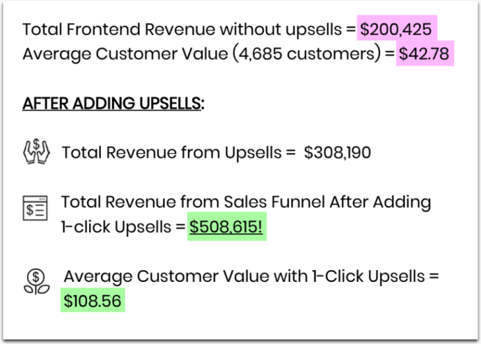 paykickstart showing benefits of increased conversions after adding upsells