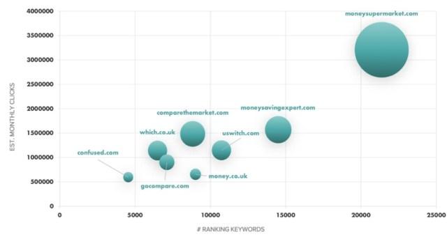 graph on comparison websites