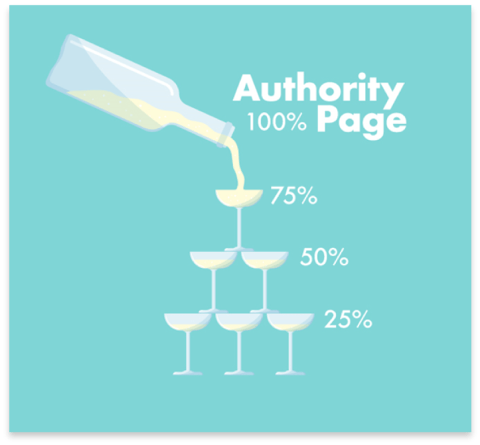 Example of how authority pages spread link equity across a website