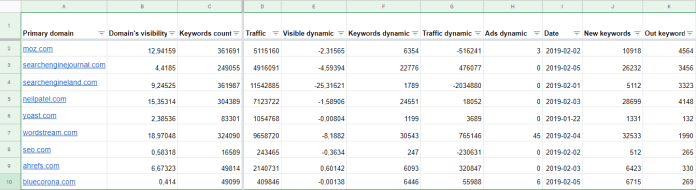 Example of keyword research results in Sertstat