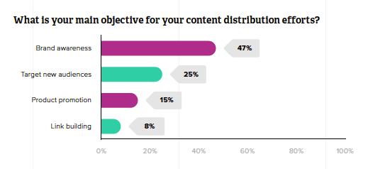 Zazzle's survey responses about content marketing efforts