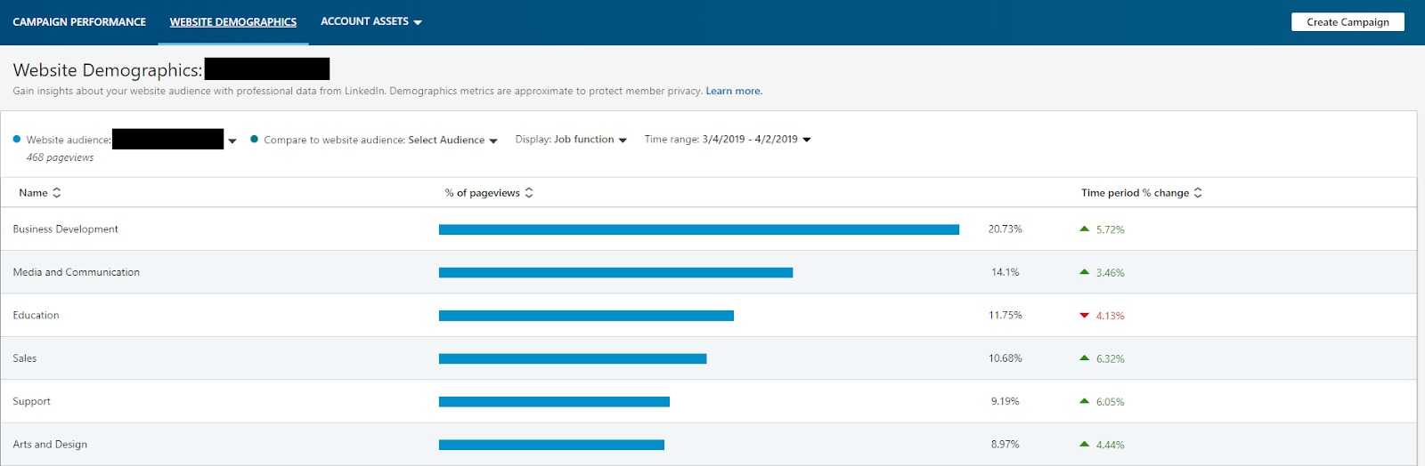 Screenshot of LinkedIn insights