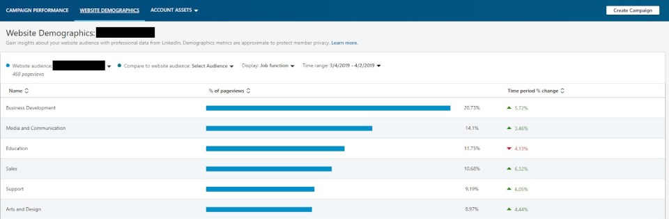 Screenshot of LinkedIn insights