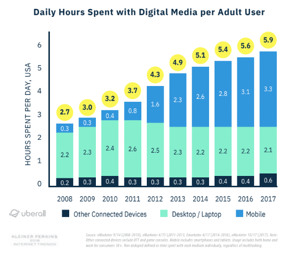 graph daily hours spent with digital media per adult user 2008-2017