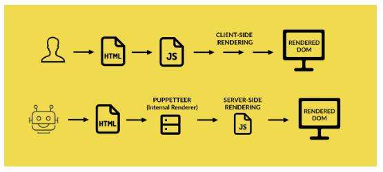 how google does dynamic rendering javascript sites