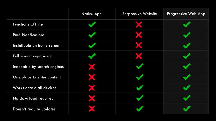 Comparitive chart of PWAs vs native apps vs responsive websites