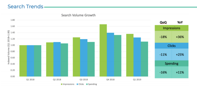 Kenshoo's search volume report for Q1 2019