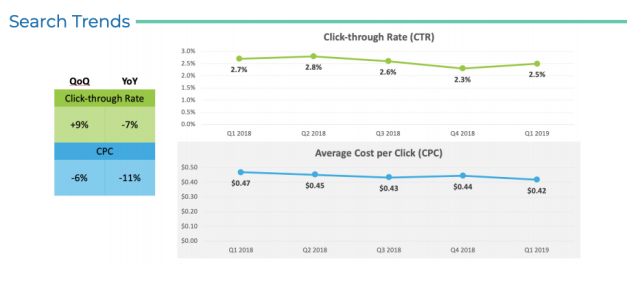 Kenshoo's search trend report on quarterly and yearly CTR and CPC