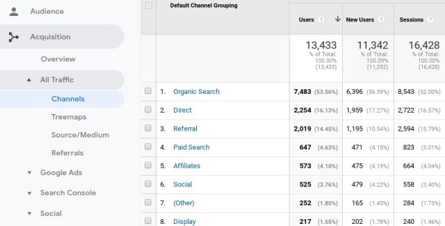 Identifying traffic sources in Google Analytics