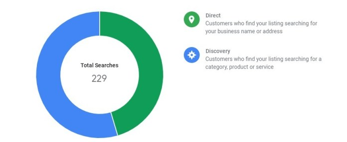 Doughnut graph of search volume seen in Google Analytics