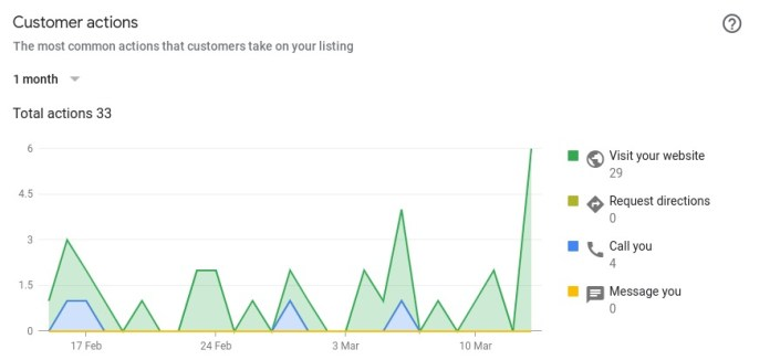 Graph of customer actions