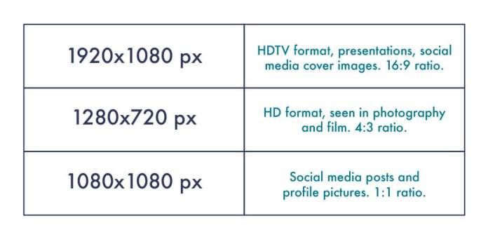 Chart on most ideal image optimization sizes