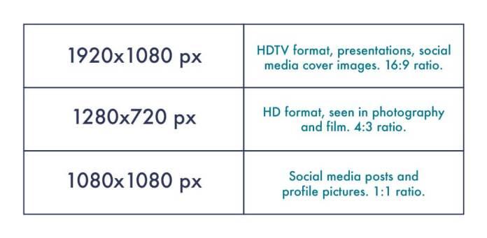 Chart on most ideal image optimization sizes