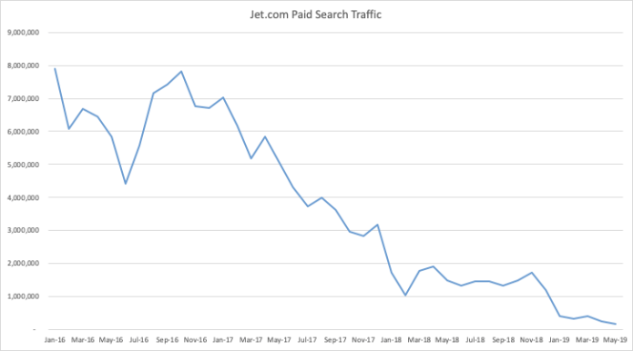 Jet.com's graph of paid search spends