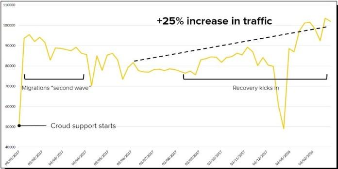 graph detailing a successful site migration